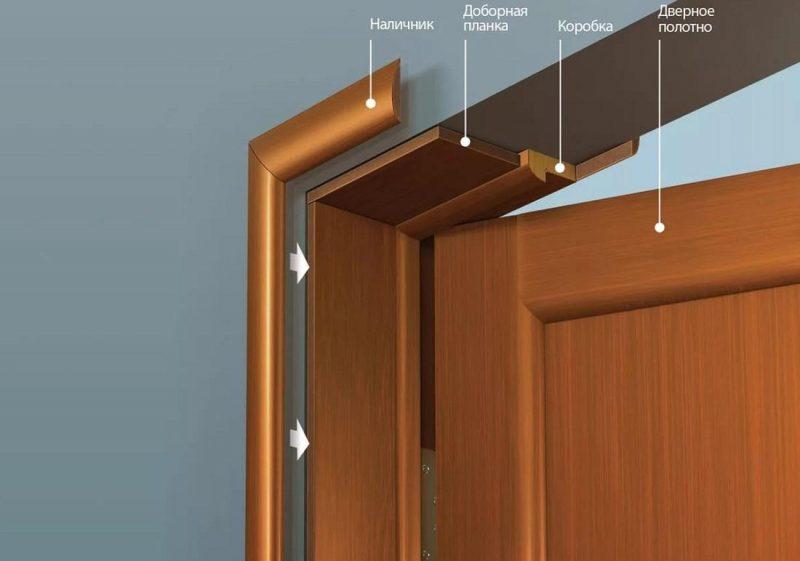 Стоимость установки межкомнатной двери в Череповце
